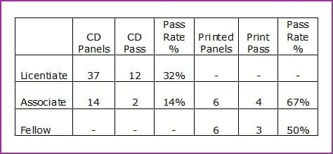 These figures are for 2012 & 2013, courtesy of Colin Jones at The Societies.